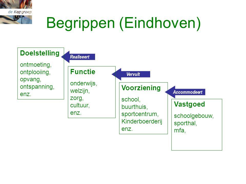 Begrippen (Eindhoven) Realiseert Vervult Functie onderwijs, welzijn, zorg, cultuur, enz.