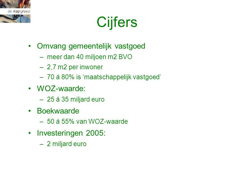 Cijfers Omvang gemeentelijk vastgoed –meer dan 40 miljoen m2 BVO –2,7 m2 per inwoner –70 á 80% is 'maatschappelijk vastgoed' WOZ-waarde: –25 á 35 miljard euro Boekwaarde –50 á 55% van WOZ-waarde Investeringen 2005: –2 miljard euro