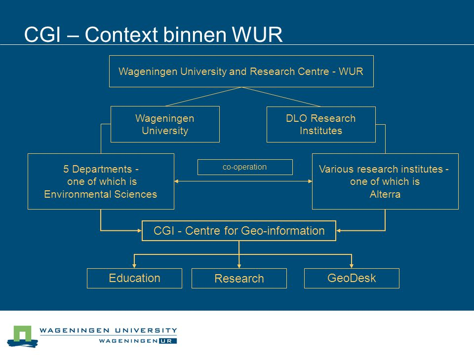 CGI – Context binnen WUR Wageningen University and Research Centre - WUR Wageningen University DLO Research Institutes 5 Departments - one of which is Environmental Sciences Various research institutes - one of which is Alterra Education Research GeoDesk CGI - Centre for Geo-information co-operation