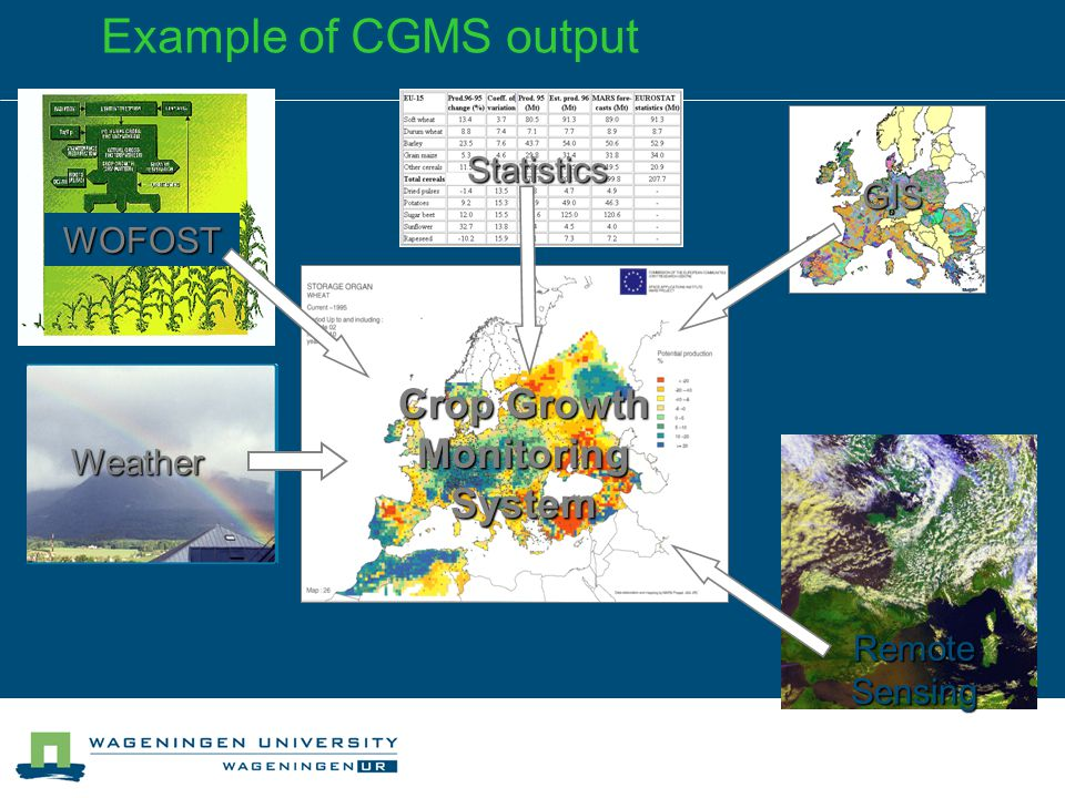 Example of CGMS output Crop Growth Monitoring System GIS WOFOST Statistics Weather Remote Sensing