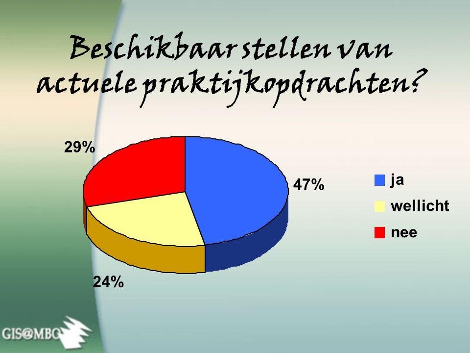 Meewerken aan vormgeven nieuwe modules? 57% 14% 29% ja wellicht nee