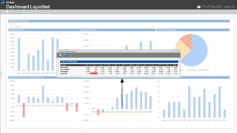 Anago demoThu 27 Dec 2012 Thomas de Nooij Dashboard Liquiditeit