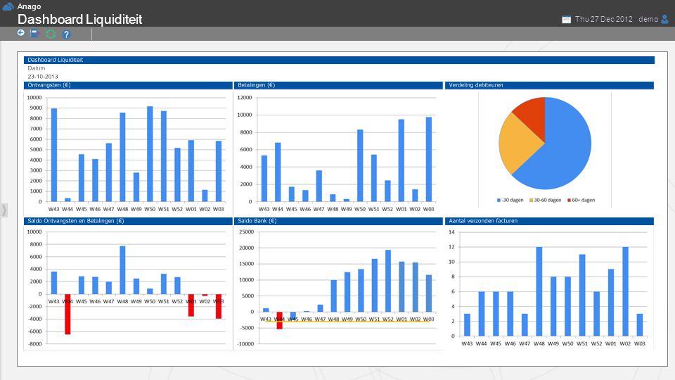 Anago demoThu 27 Dec 2012 Thomas de Nooij Dashboard Liquiditeit PlanningInzicht TeamsHistorie