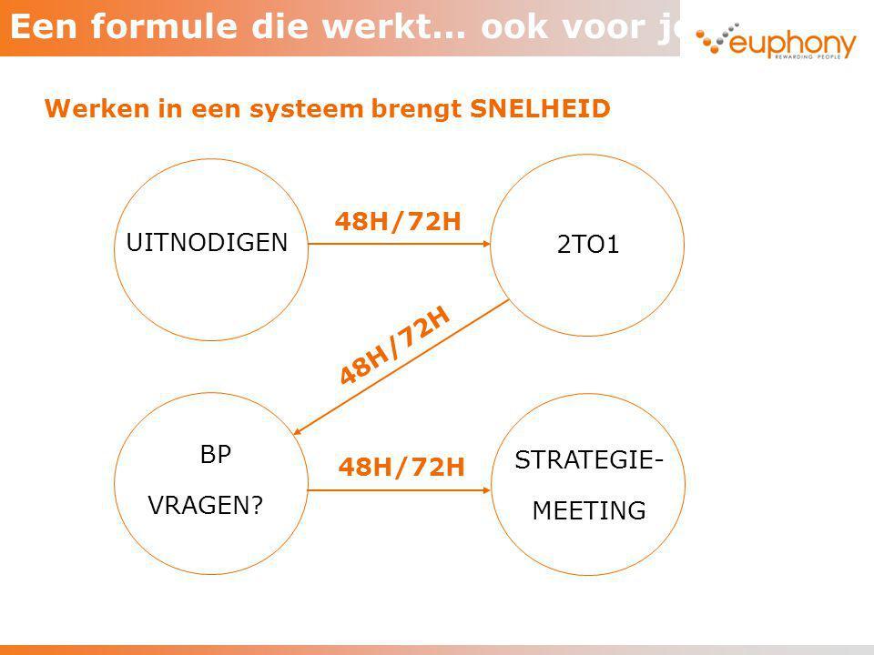 Een formule die werkt... ook voor jou? Werken in een systeem brengt SNELHEID UITNODIGEN STRATEGIE- MEETING BP VRAGEN? 2TO1 48H/72H