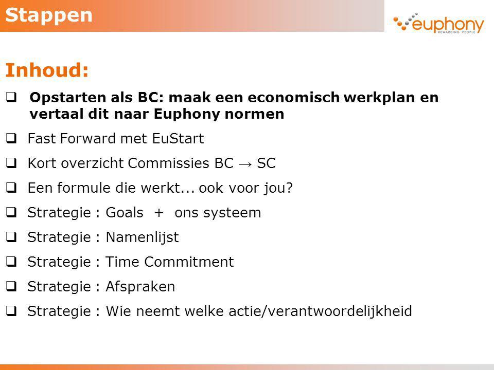 Stappen Inhoud:  Opstarten als BC: maak een economisch werkplan en vertaal dit naar Euphony normen  Fast Forward met EuStart  Kort overzicht Commis