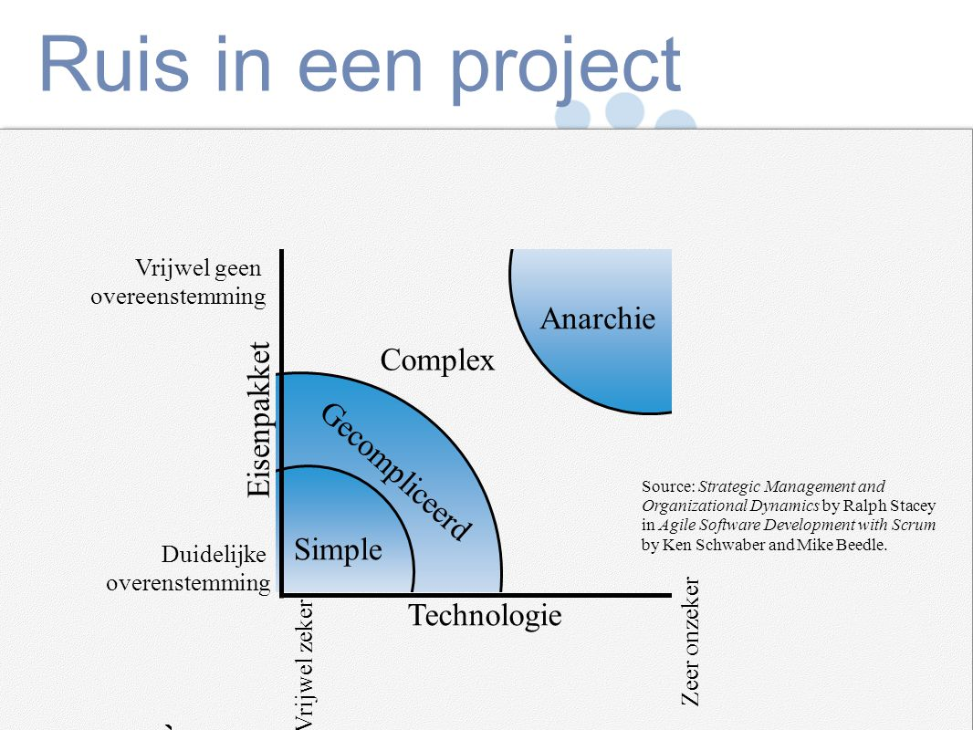 Mountain Goat Software, LLC Ruis in een project Simple Complex Anarchie Gecompliceerd Technologie Eisenpakket Vrijwel geen overeenstemming Duidelijke overenstemming Vrijwel zeker Zeer onzeker Source: Strategic Management and Organizational Dynamics by Ralph Stacey in Agile Software Development with Scrum by Ken Schwaber and Mike Beedle.