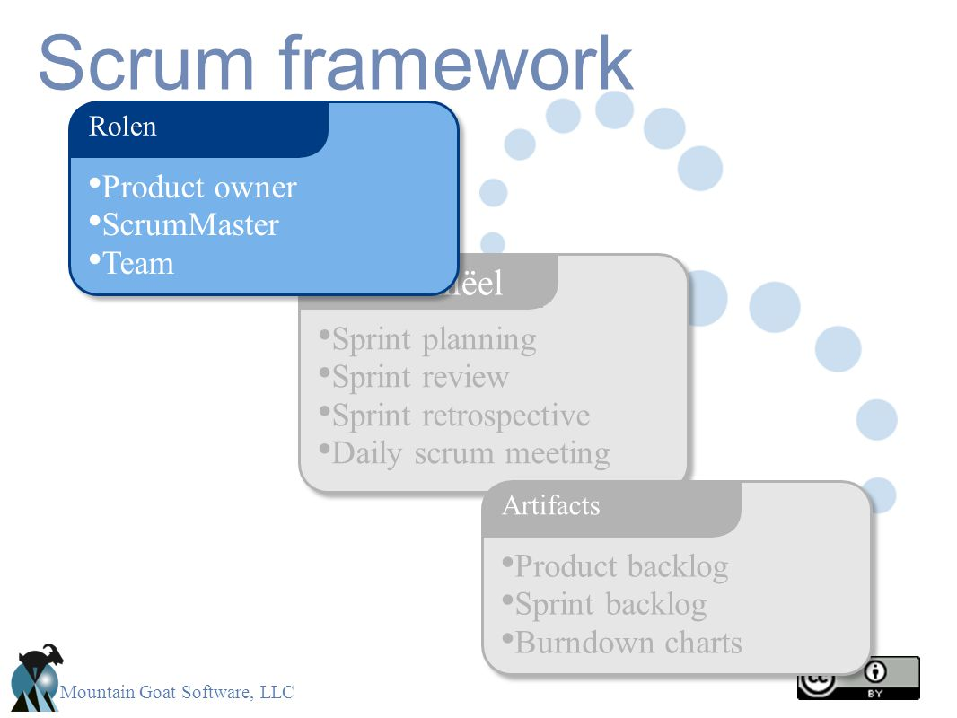 Mountain Goat Software, LLC Scrum framework Sprint planning Sprint review Sprint retrospective Daily scrum meeting Ceremoniëel Product backlog Sprint backlog Burndown charts Artifacts Product owner ScrumMaster Team Rolen