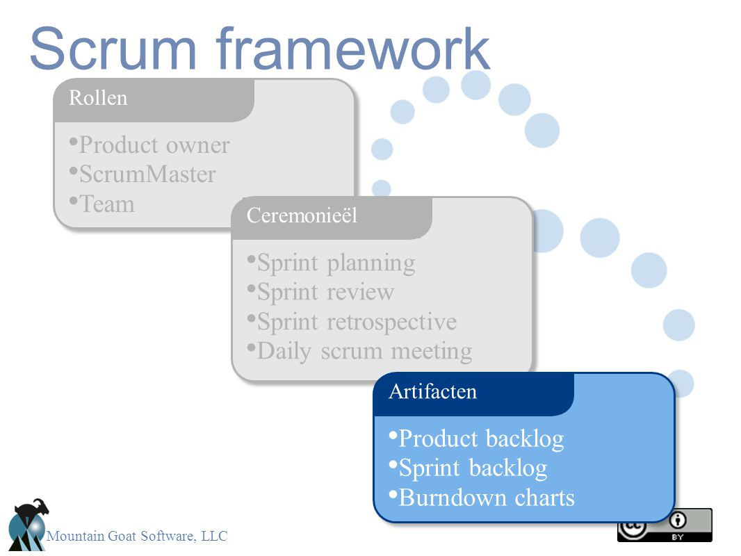 Mountain Goat Software, LLC Product owner ScrumMaster Team Rollen Scrum framework Sprint planning Sprint review Sprint retrospective Daily scrum meeting Ceremonieël Product backlog Sprint backlog Burndown charts Artifacten
