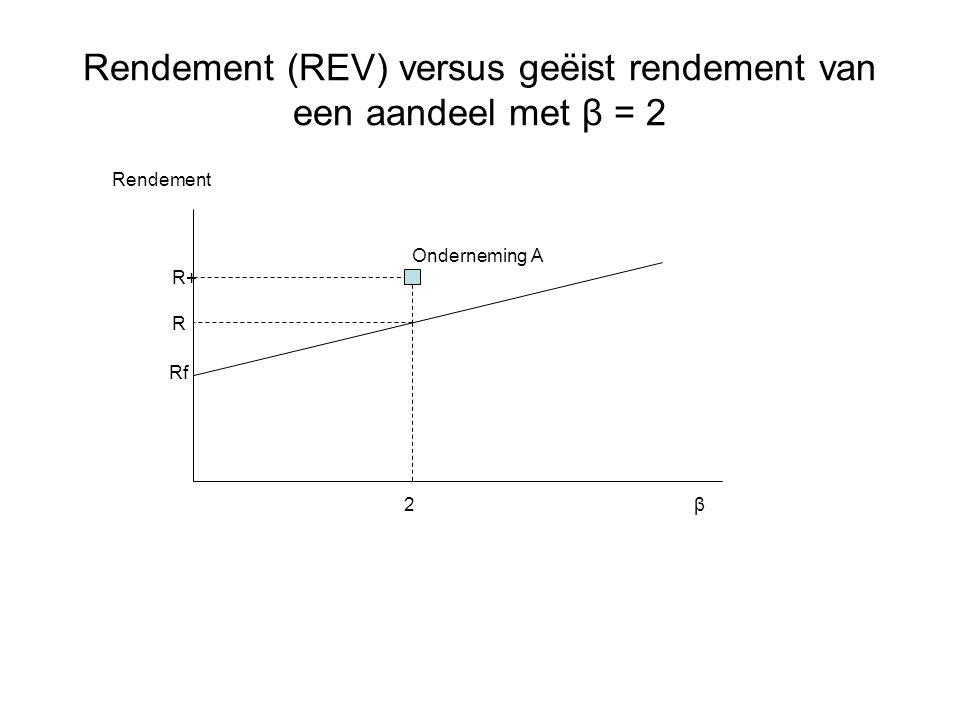 Rf 2 β Rendement R R+ Onderneming A Rendement (REV) versus geëist rendement van een aandeel met β = 2