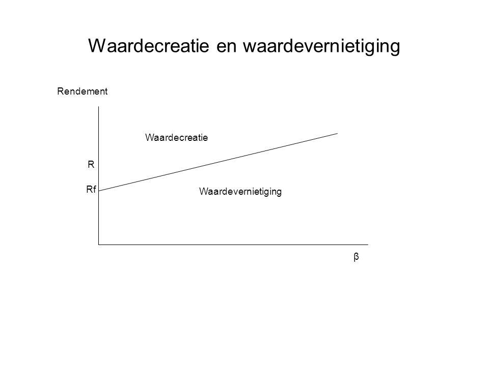 Rf β Rendement R Waardecreatie Waardevernietiging Waardecreatie en waardevernietiging
