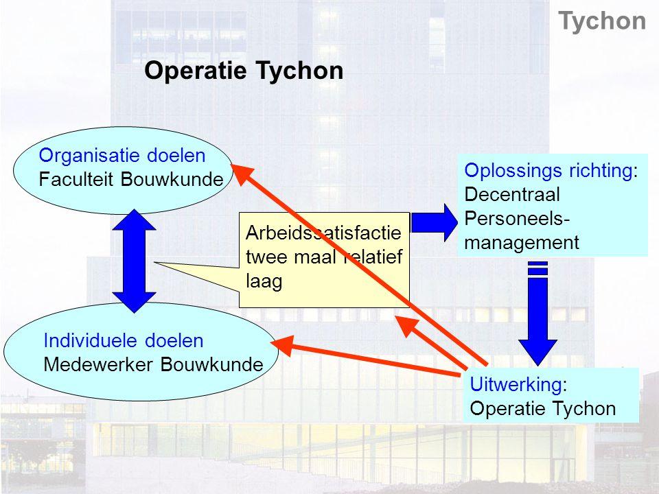 Operatie Tychon Tychon Organisatie doelen Faculteit Bouwkunde Individuele doelen Medewerker Bouwkunde Arbeidssatisfactie twee maal relatief laag Oplossings richting: Decentraal Personeels- management Uitwerking: Operatie Tychon