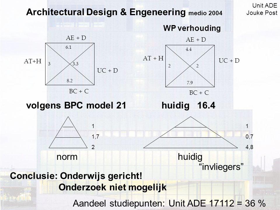 6.1 3 3.3 8.2 UC + D BC + C AT+H AE + D 4.4 2 2 7.9 AE + D AT + H BC + C UC + D Architectural Design & Engeneering medio 2004 WP verhouding volgens BPC model 21 1 1,7 2 norm huidig 16.4 1 0,7 4,8 huidig invliegers Conclusie: Onderwijs gericht.