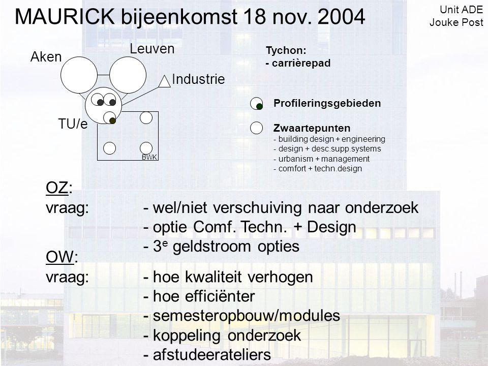 Profileringsgebieden Zwaartepunten - building design + engineering - design + desc.supp.systems - urbanism + management - comfort + techn.design OZ: vraag:- wel/niet verschuiving naar onderzoek - optie Comf.