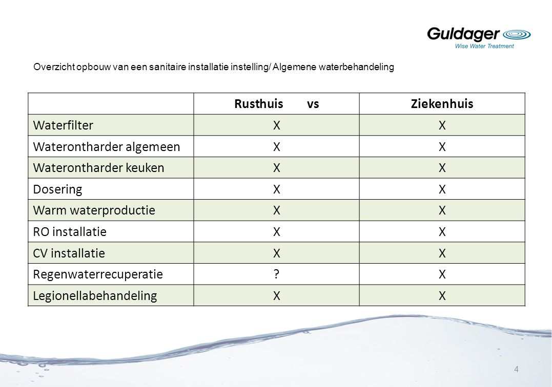 Overzicht opbouw van een sanitaire installatie instelling/ Algemene waterbehandeling Rusthuis vsZiekenhuis WaterfilterXX Waterontharder algemeenXX Wat