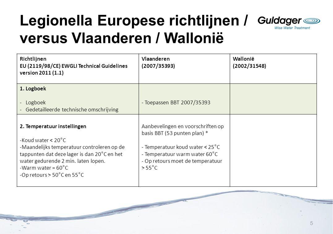 Legionella Europese richtlijnen / versus Vlaanderen / Wallonië Richtlijnen EU (2119/98/CE) EWGLI Technical Guidelines version 2011 (1.1) Vlaanderen (2