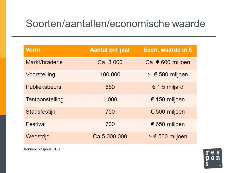 Soorten/aantallen/economische waarde VormAantal per jaarEcon. waarde in € Markt/braderieCa. 3.000Ca. € 600 miljoen Voorstelling100.000> € 500 miljoen