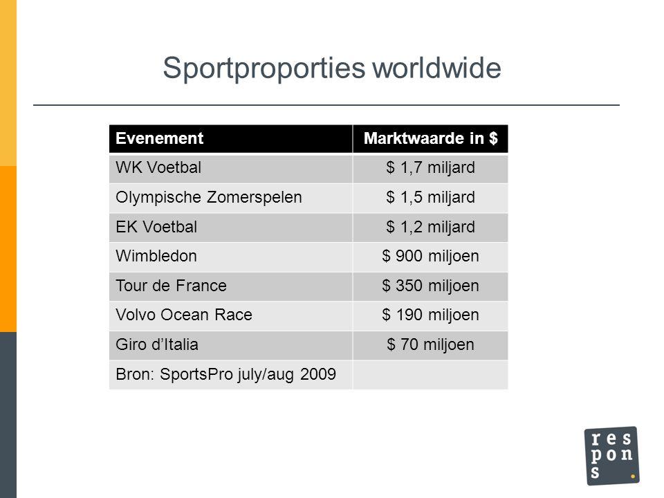 Sportproporties worldwide EvenementMarktwaarde in $ WK Voetbal$ 1,7 miljard Olympische Zomerspelen$ 1,5 miljard EK Voetbal$ 1,2 miljard Wimbledon$ 900