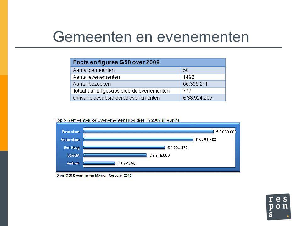 Gemeenten en evenementen Facts en figures G50 over 2009 Aantal gemeenten50 Aantal evenementen1492 Aantal bezoeken66.395.211 Totaal aantal gesubsidieer