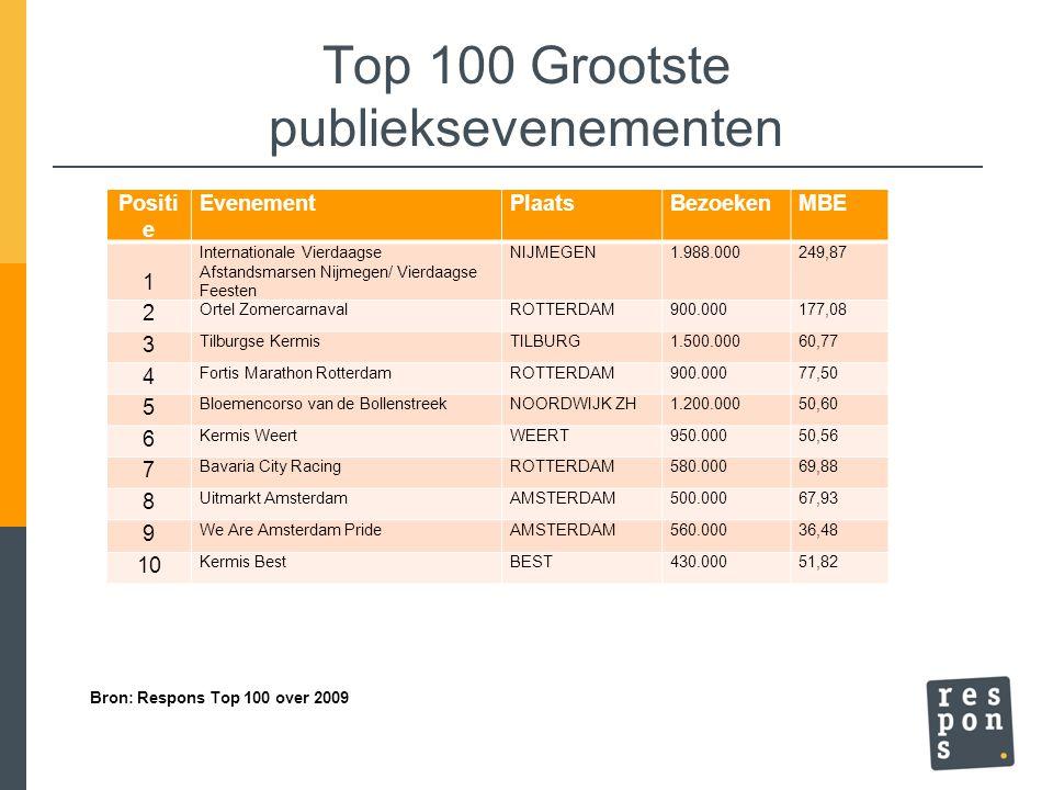 Top 100 Grootste publieksevenementen Positi e EvenementPlaatsBezoekenMBE 1 Internationale Vierdaagse Afstandsmarsen Nijmegen/ Vierdaagse Feesten NIJME