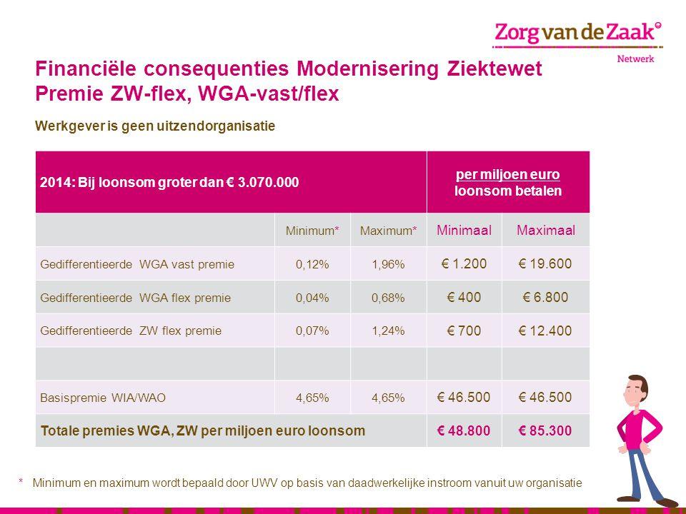 Financiële consequenties Modernisering Ziektewet Premie ZW-flex, WGA-vast/flex Werkgever is geen uitzendorganisatie 2014: Bij loonsom groter dan € 3.0