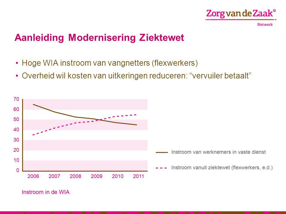 """Aanleiding Modernisering Ziektewet Hoge WIA instroom van vangnetters (flexwerkers) Overheid wil kosten van uitkeringen reduceren: """"vervuiler betaalt"""""""