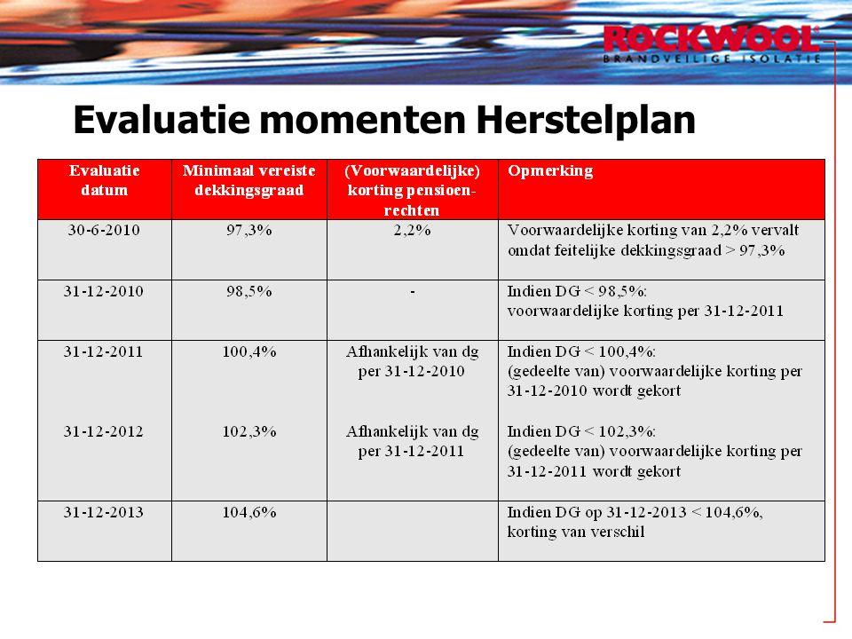 Evaluatie momenten Herstelplan
