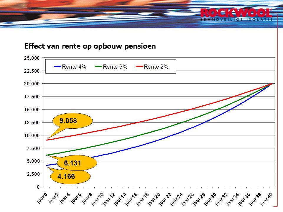 Effect van rente op opbouw pensioen 4.166 6.131 9.058