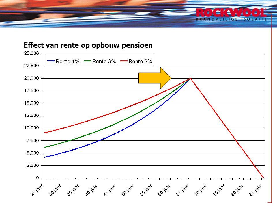 Effect van rente op opbouw pensioen