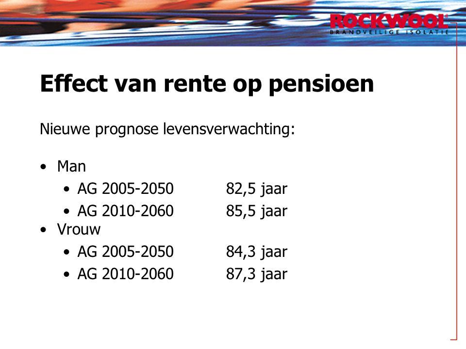 Effect van rente op pensioen Nieuwe prognose levensverwachting: Man AG 2005-205082,5 jaar AG 2010-206085,5 jaar Vrouw AG 2005-205084,3 jaar AG 2010-206087,3 jaar
