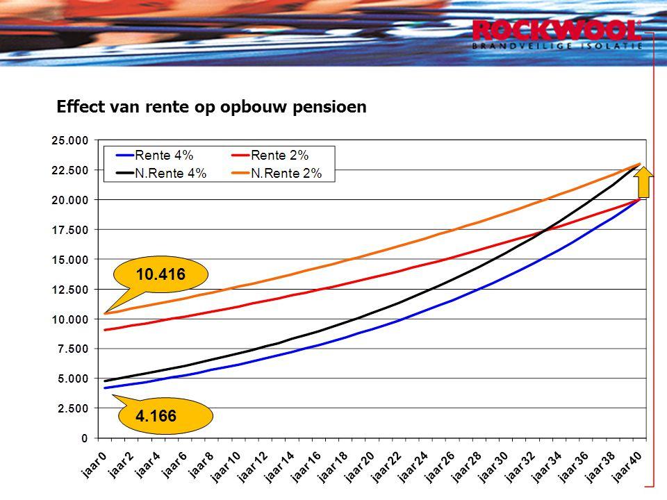 Effect van rente op opbouw pensioen 4.166 10.416