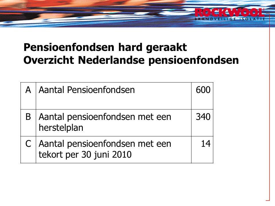 Pensioenfondsen hard geraakt Overzicht Nederlandse pensioenfondsen AAantal Pensioenfondsen600 BAantal pensioenfondsen met een herstelplan 340 CAantal pensioenfondsen met een tekort per 30 juni 2010 14
