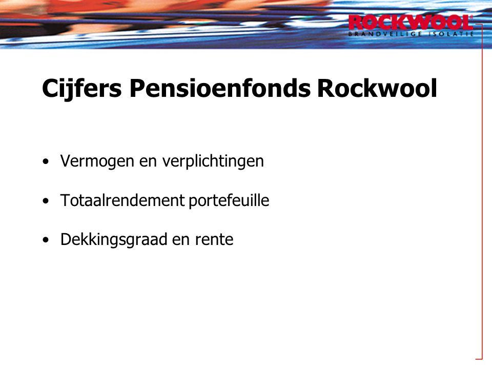 Cijfers Pensioenfonds Rockwool Vermogen en verplichtingen Totaalrendement portefeuille Dekkingsgraad en rente