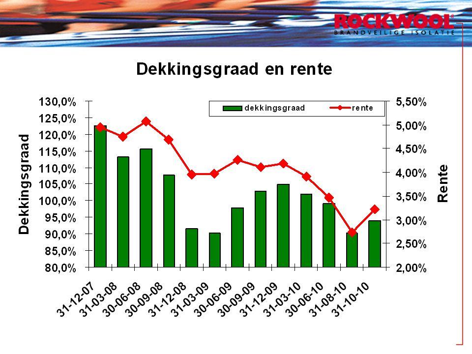 Binnengekomen vragen Heeft Rockwool in het verleden gebruik gemaakt van de pensioenpot om bijvoorbeeld investeringen te financieren?
