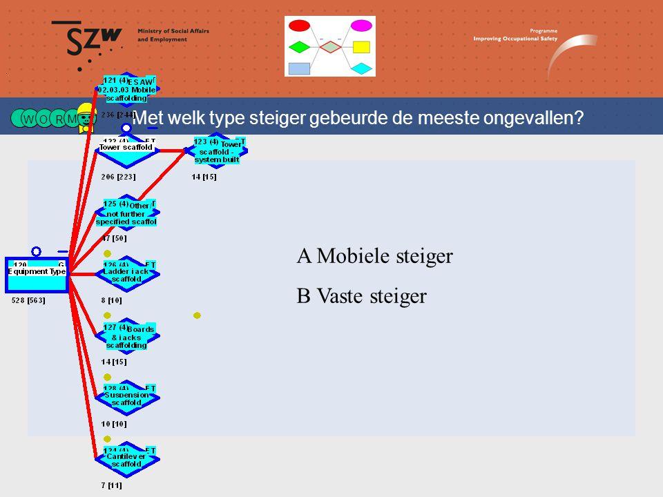 W OR M Met welk type steiger gebeurde de meeste ongevallen A Mobiele steiger B Vaste steiger