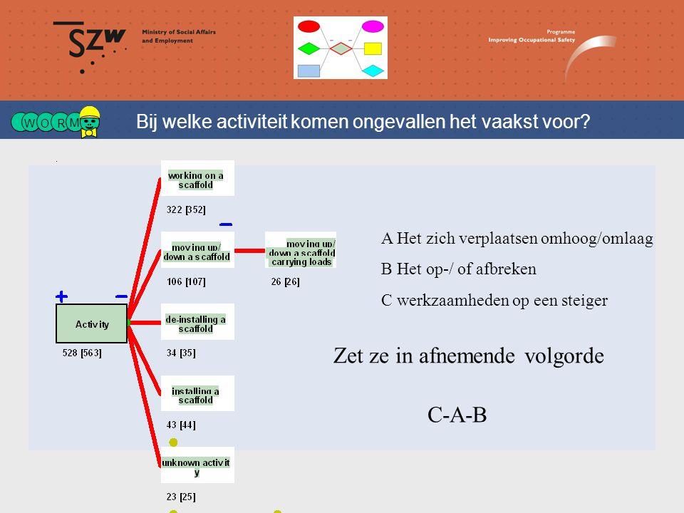 W OR M Bij welke activiteit komen ongevallen het vaakst voor.