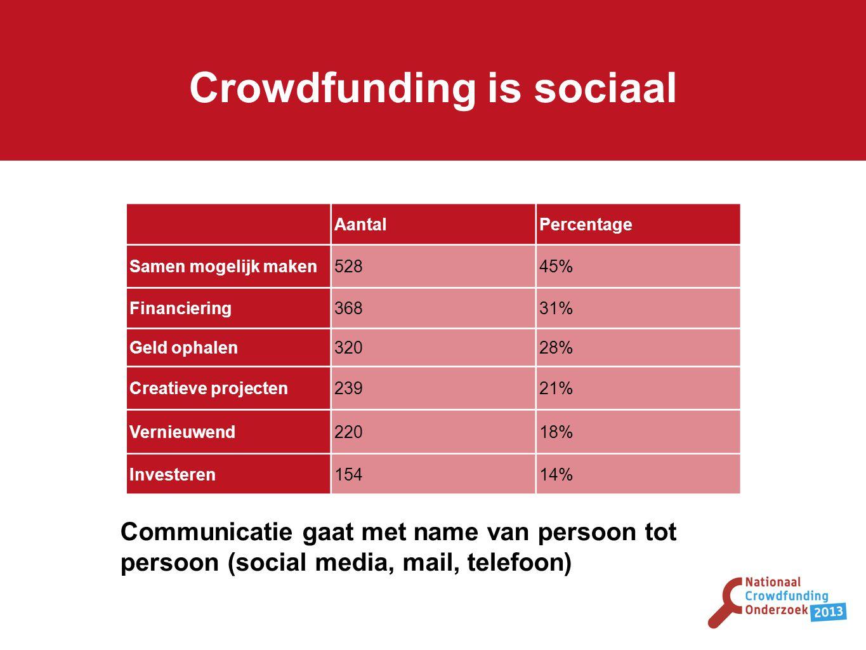 Crowdfunding is sociaal AantalPercentage Samen mogelijk maken52845% Financiering36831% Geld ophalen32028% Creatieve projecten23921% Vernieuwend22018% Investeren15414% Communicatie gaat met name van persoon tot persoon (social media, mail, telefoon)