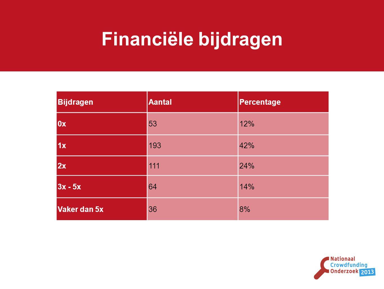 Financiële bijdragen BijdragenAantalPercentage 0x5312% 1x19342% 2x11124% 3x - 5x6414% Vaker dan 5x368%