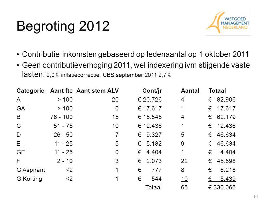 Begroting 2012 10 Contributie-inkomsten gebaseerd op ledenaantal op 1 oktober 2011 Geen contributieverhoging 2011, wel indexering ivm stijgende vaste