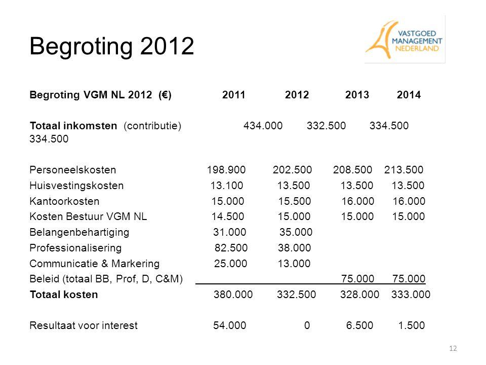 Begroting 2012 12 Begroting VGM NL 2012 (€) 2011 2012 2013 2014 Totaal inkomsten (contributie) 434.000 332.500 334.500 334.500 Personeelskosten 198.90