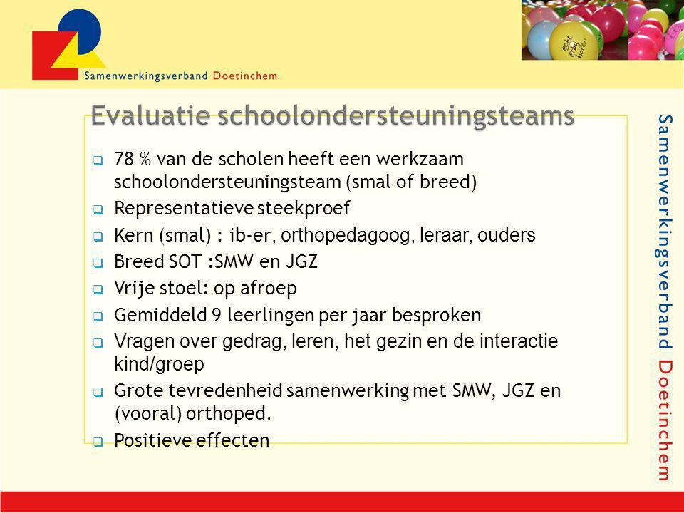  78 % van de scholen heeft een werkzaam schoolondersteuningsteam (smal of breed)  Representatieve steekproef  Kern (smal) : ib-er, orthopedagoog, leraar, ouders  Breed SOT :SMW en JGZ  Vrije stoel: op afroep  Gemiddeld 9 leerlingen per jaar besproken  Vragen over gedrag, leren, het gezin en de interactie kind/groep  Grote tevredenheid samenwerking met SMW, JGZ en (vooral) orthoped.