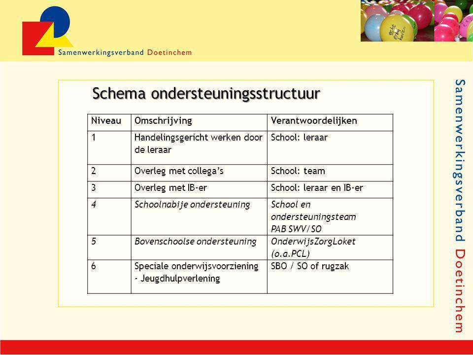 NiveauOmschrijvingVerantwoordelijken 1 Handelingsgericht werken door de leraar School: leraar 2Overleg met collega'sSchool: team 3Overleg met IB-erSch