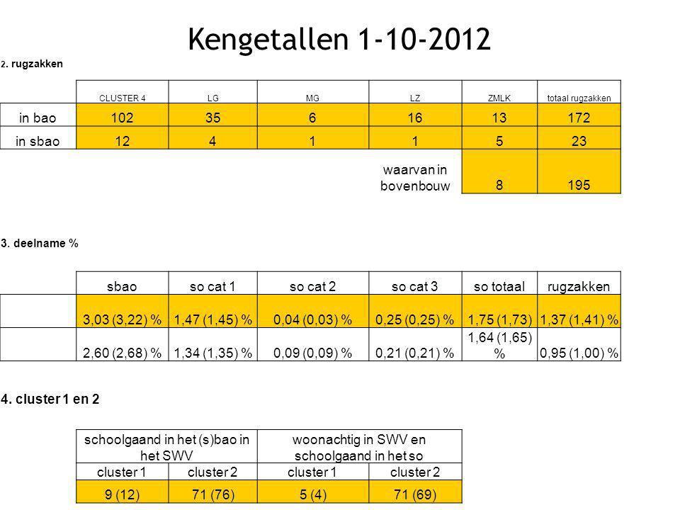 Kengetallen 1-10-2012 2. rugzakken CLUSTER 4LGMGLZZMLKtotaal rugzakken in bao1023561613172 in sbao12411523 waarvan in bovenbouw8195 3. deelname % sbao