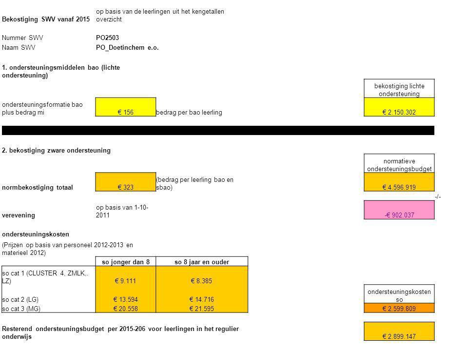 Bekostiging SWV vanaf 2015 op basis van de leerlingen uit het kengetallen overzicht Nummer SWVPO2503 Naam SWVPO_Doetinchem e.o. 1. ondersteuningsmidde