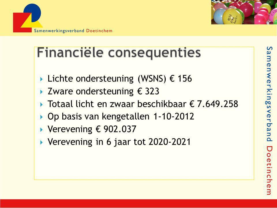  Lichte ondersteuning (WSNS) € 156  Zware ondersteuning € 323  Totaal licht en zwaar beschikbaar € 7.649.258  Op basis van kengetallen 1-10-2012 