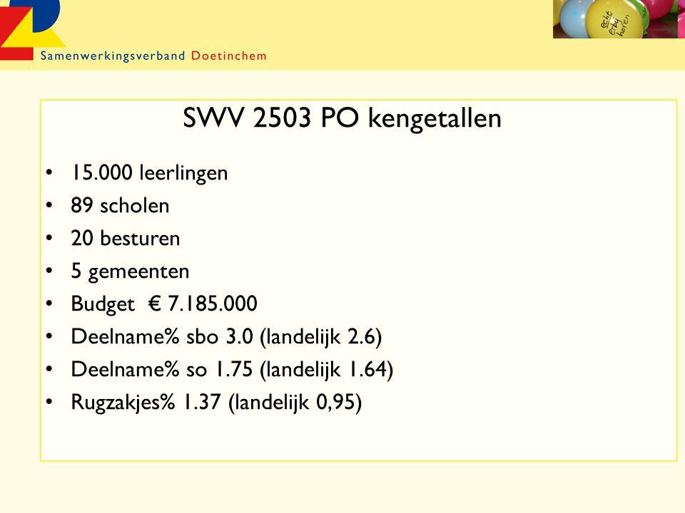 SWV 2503 PO kengetallen 15.000 leerlingen 89 scholen 20 besturen 5 gemeenten Budget € 7.185.000 Deelname% sbo 3.0 (landelijk 2.6) Deelname% so 1.75 (landelijk 1.64) Rugzakjes% 1.37 (landelijk 0,95)