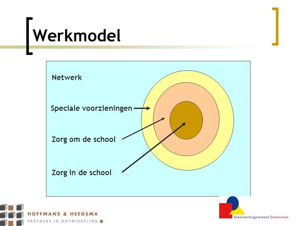 Werkmodel Speciale voorzieningen Zorg in de school Zorg om de school Netwerk