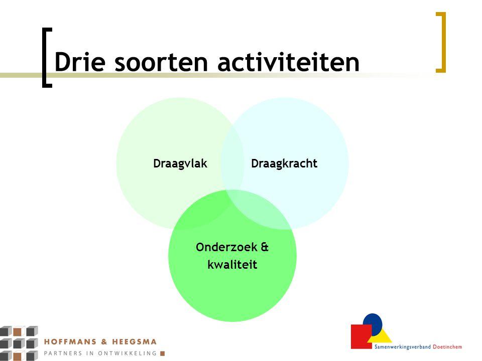 Drie soorten activiteiten Draagvlak Onderzoek & kwaliteit Draagkracht