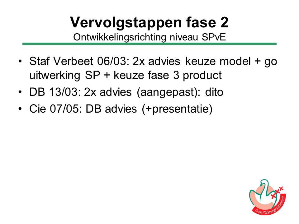Vervolgstappen fase 2 Ontwikkelingsrichting niveau SPvE Staf Verbeet 06/03: 2x advies keuze model + go uitwerking SP + keuze fase 3 product DB 13/03: 2x advies (aangepast): dito Cie 07/05: DB advies (+presentatie)