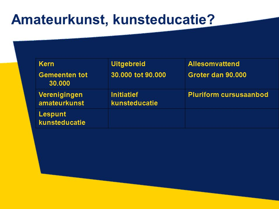 Amateurkunst, kunsteducatie.
