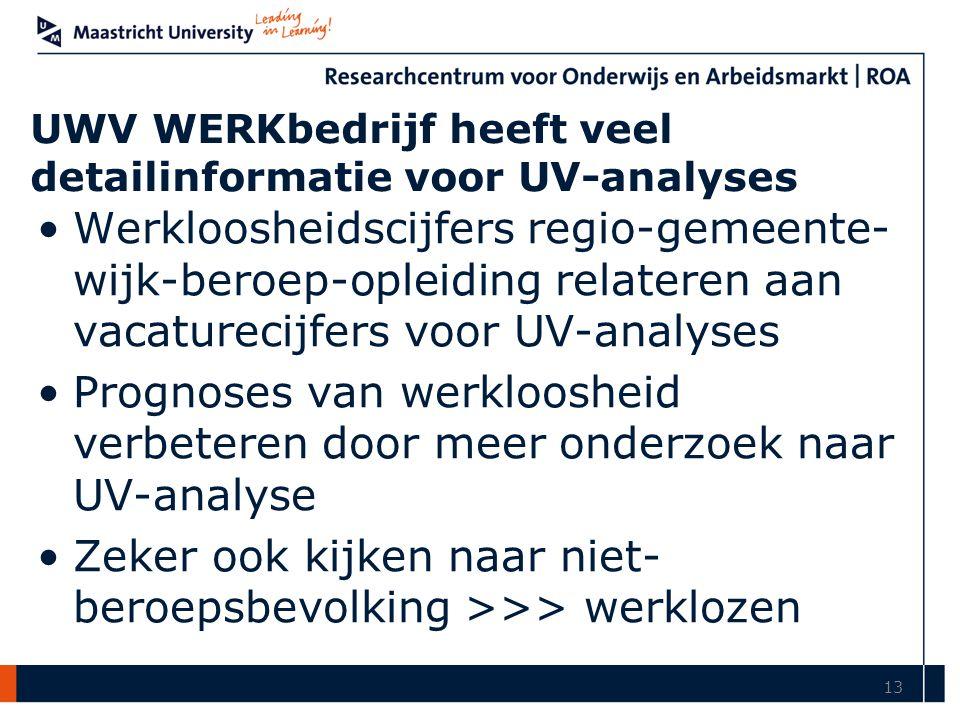 UWV WERKbedrijf heeft veel detailinformatie voor UV-analyses Werkloosheidscijfers regio-gemeente- wijk-beroep-opleiding relateren aan vacaturecijfers voor UV-analyses Prognoses van werkloosheid verbeteren door meer onderzoek naar UV-analyse Zeker ook kijken naar niet- beroepsbevolking >>> werklozen 13